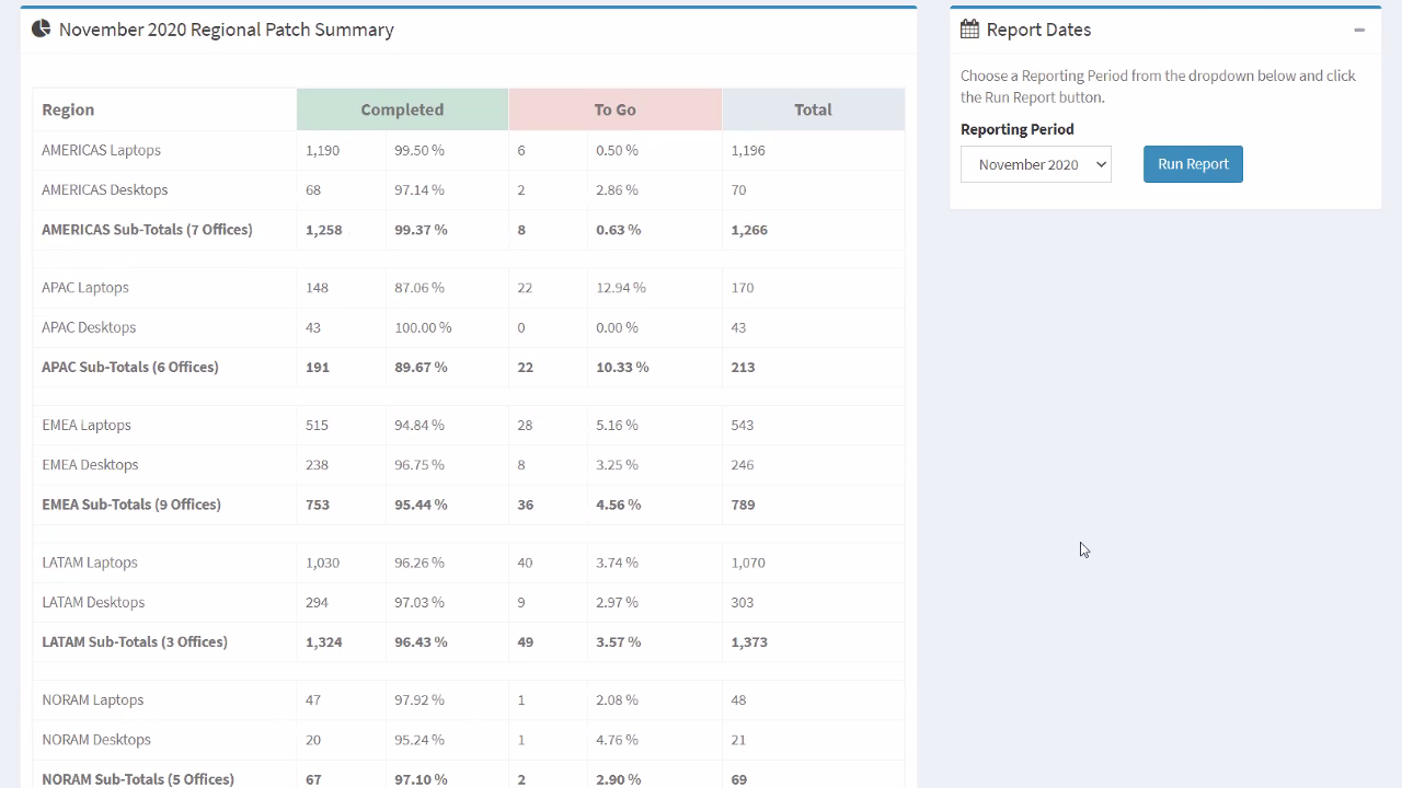 success-stories-4-detailed-patch-reports